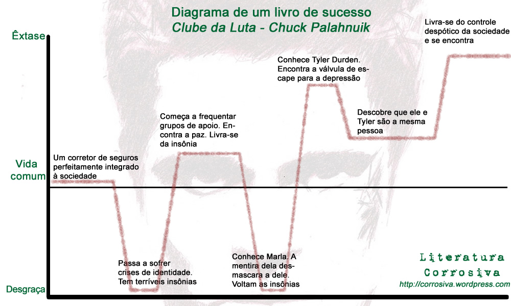 """Diagrama do Livro """"Clube da Luta"""""""
